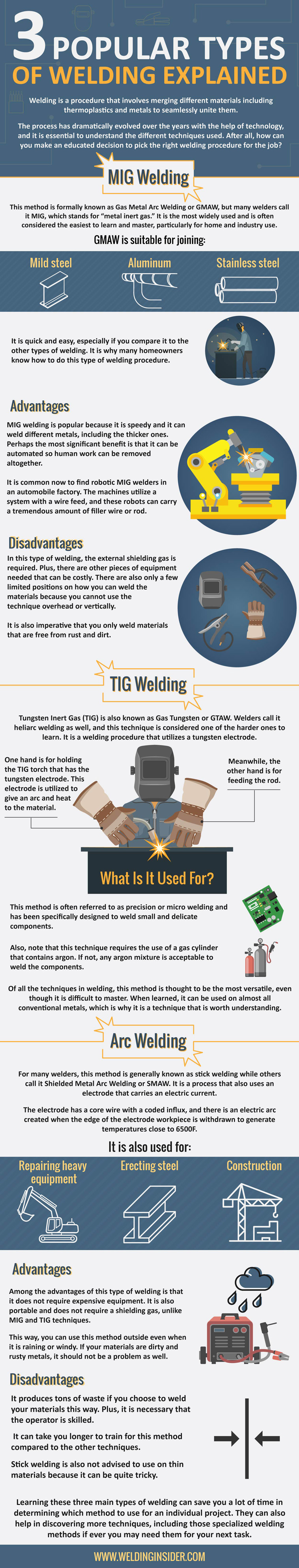 Popular Types of Welding Explained Infographic