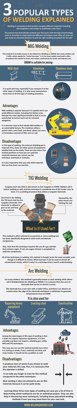 Popular-Types-of-Welding-Explained-Infographic